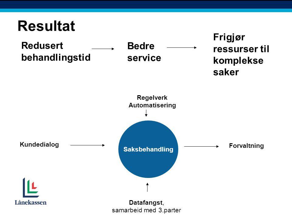 Saksbehandling Kundedialog Datafangst, samarbeid med 3.parter Resultat Regelverk Automatisering Forvaltning Redusert behandlingstid Bedre service Frig