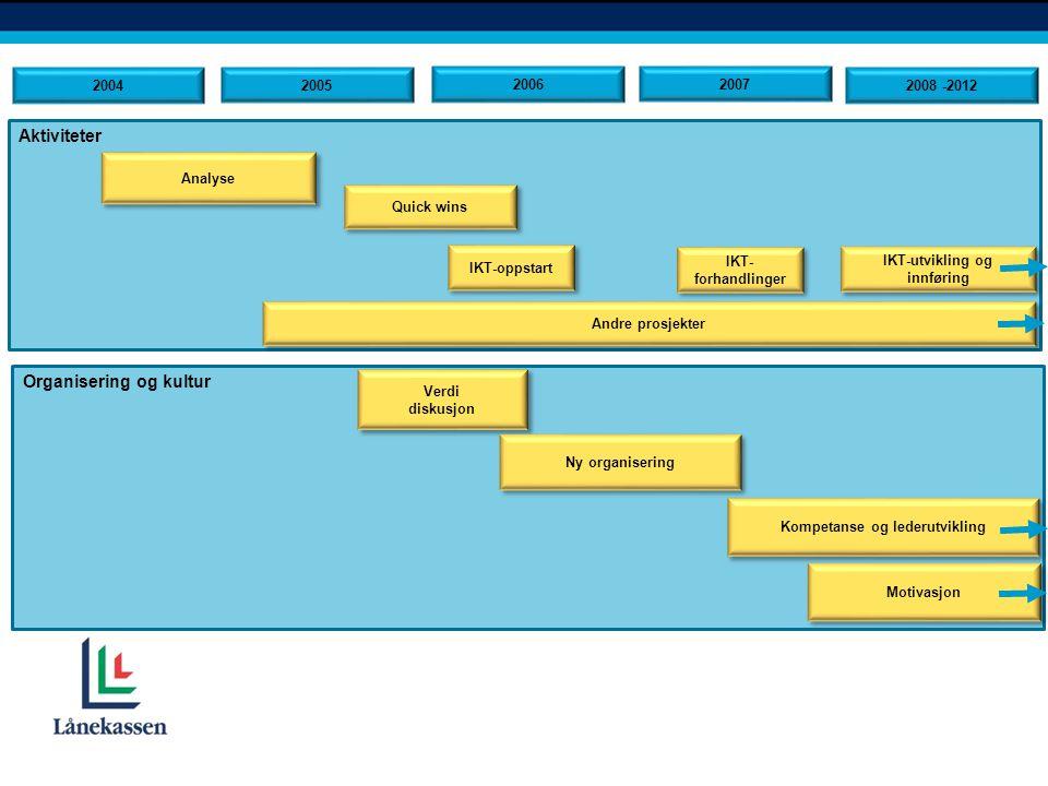 Aktiviteter Organisering og kultur Analyse Verdi diskusjon Verdi diskusjon 2004 Quick wins IKT-oppstart Ny organisering Kompetanse og lederutvikling 2005 2006 2007 2008 -2012 Motivasjon IKT- forhandlinger Andre prosjekter IKT-utvikling og innføring