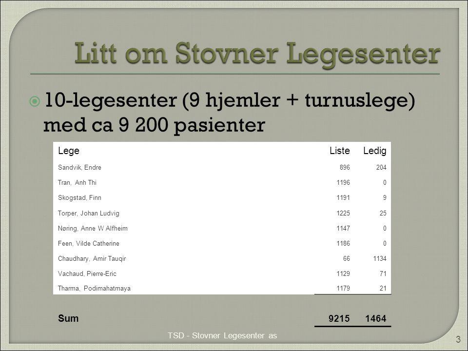  10-legesenter (9 hjemler + turnuslege) med ca 9 200 pasienter TSD - Stovner Legesenter as 3 LegeListeLedig Sandvik, Endre896204 Tran, Anh Thi11960 S