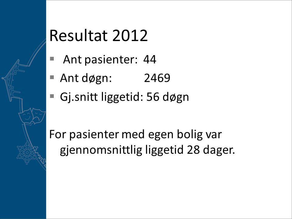 Resultat 2012  Ant pasienter: 44  Ant døgn: 2469  Gj.snitt liggetid: 56 døgn For pasienter med egen bolig var gjennomsnittlig liggetid 28 dager.