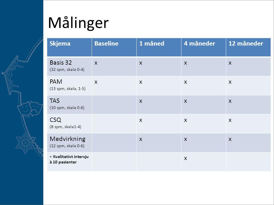 Målinger SkjemaBaseline1 måned4 måneder12 måneder Basis 32 (32 spm, skala 0-4) xxxx PAM (13 spm, skala, 1-5) xxxx TAS (10 spm, skala 0-6) xxx CSQ (8 spm, skala1-4) xxx Medvirkning (12 spm, skala 0-6) xxx + Kvalitativt intervju à 10 pasienter x
