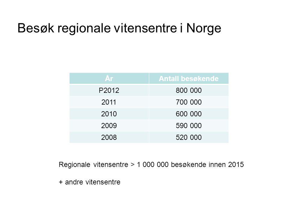 Besøk regionale vitensentre i Norge ÅrAntall besøkende P2012800 000 2011700 000 2010600 000 2009590 000 2008520 000 Regionale vitensentre > 1 000 000