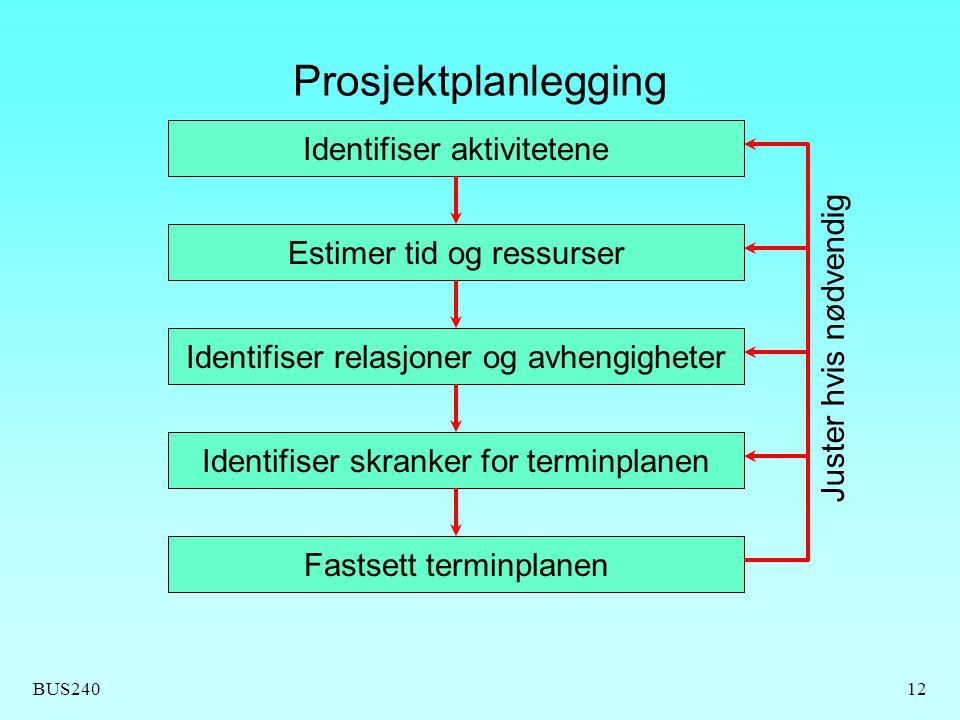 BUS24012 Prosjektplanlegging Identifiser aktivitetene Estimer tid og ressurser Identifiser relasjoner og avhengigheter Identifiser skranker for terminplanen Fastsett terminplanen Juster hvis nødvendig