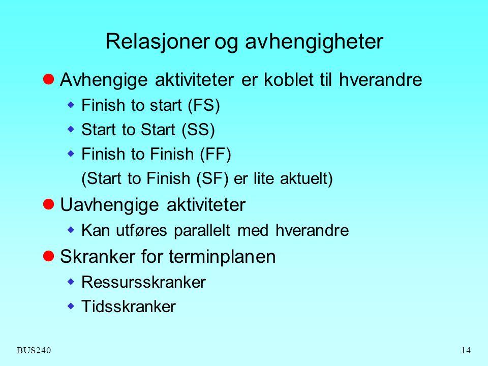 BUS24014 Relasjoner og avhengigheter  Avhengige aktiviteter er koblet til hverandre  Finish to start (FS)  Start to Start (SS)  Finish to Finish (FF) (Start to Finish (SF) er lite aktuelt)  Uavhengige aktiviteter  Kan utføres parallelt med hverandre  Skranker for terminplanen  Ressursskranker  Tidsskranker