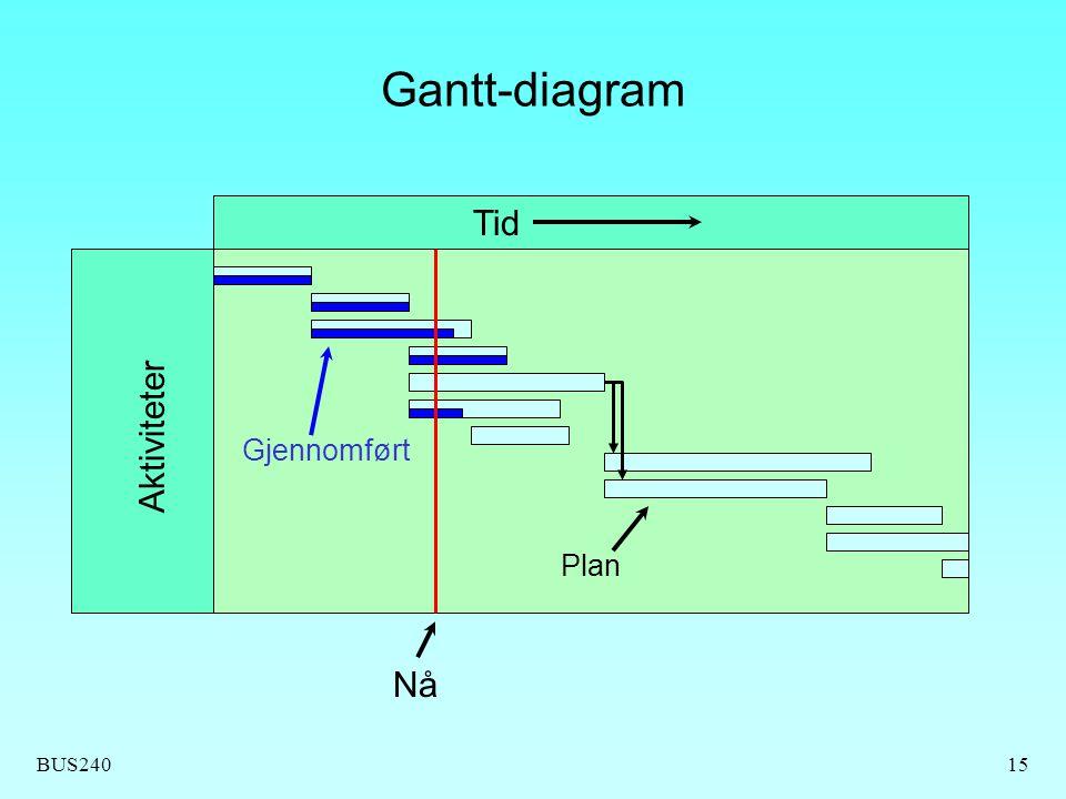 BUS24015 Gantt-diagram Aktiviteter Tid Nå Gjennomført Plan