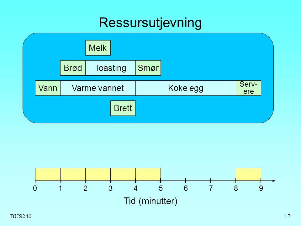 BUS24017 Ressursutjevning Brett Vann Brød Melk Toasting Varme vannetKoke egg Serv- ere Smør Tid (minutter) 0123456789