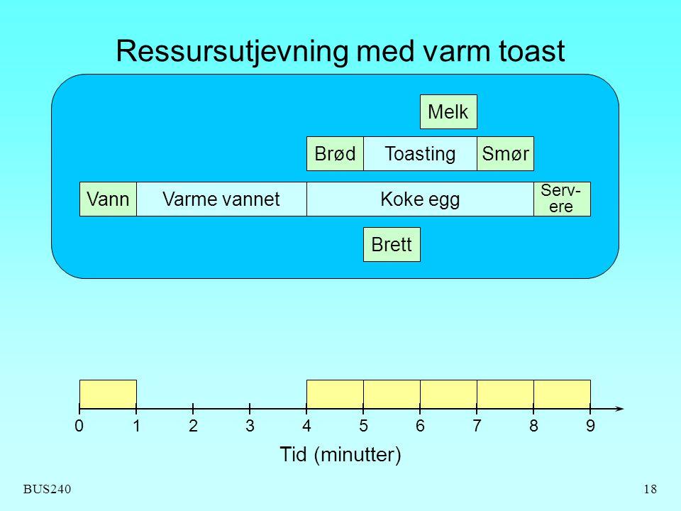 BUS24018 Ressursutjevning med varm toast Brett Vann Brød Melk Toasting Varme vannetKoke egg Serv- ere Smør Tid (minutter) 0123456789