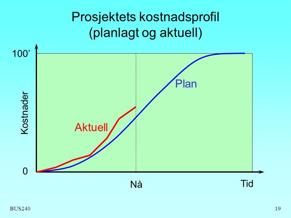 BUS24019 Prosjektets kostnadsprofil (planlagt og aktuell) Tid Plan Aktuell Kostnader 100' Nå 0