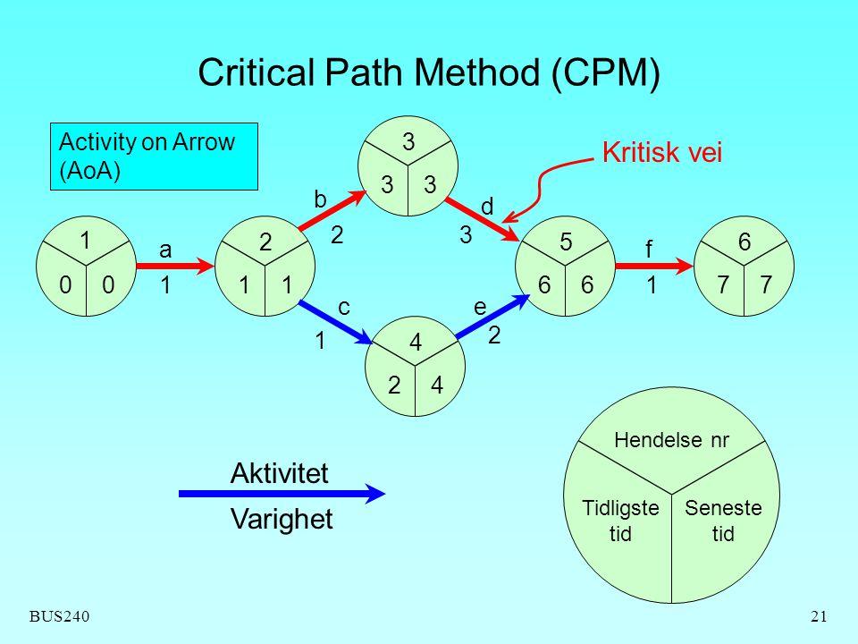 BUS24021 Critical Path Method (CPM) 1 2 3 5 4 6 Aktivitet b c d e f Varighet 1 23 2 1001 3 2 6776 3 4 1 Hendelse nr Tidligste tid Seneste tid a 1 Activity on Arrow (AoA) Kritisk vei