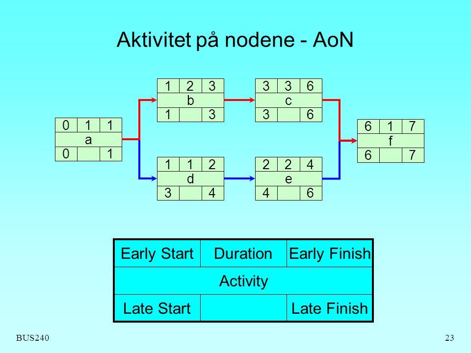 BUS24023 Aktivitet på nodene - AoN 011 0 a 1 123 1 b 3 112 3 d 4 224 4 e 6 336 3 c 6 617 6 f 7 Early StartDuration Late Start Activity Early Finish Late Finish
