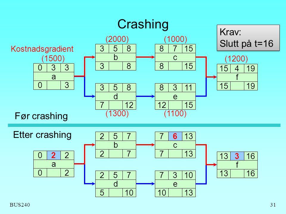 BUS24031 Crashing 033 0 a 3 358 3 b 8 358 7 d 12 8311 12 e 15 87 8 c 419 15 f 19 Kostnadsgradient (1500) (2000)(1000) (1200) (1300)(1100) 022 0 a 2 257 2 b 7 257 5 d 10 73 e 13 76 7 c 316 13 f 16 Før crashing Etter crashing Krav: Slutt på t=16 Krav: Slutt på t=16