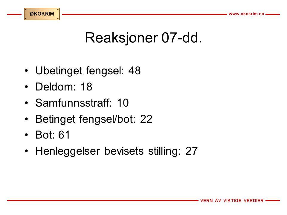 VERN AV VIKTIGE VERDIER www.okokrim.no Reaksjoner 07-dd. •Ubetinget fengsel: 48 •Deldom: 18 •Samfunnsstraff: 10 •Betinget fengsel/bot: 22 •Bot: 61 •He