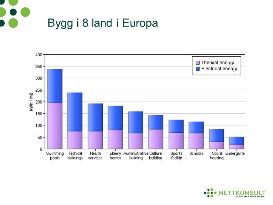 Bygg i 8 land i Europa