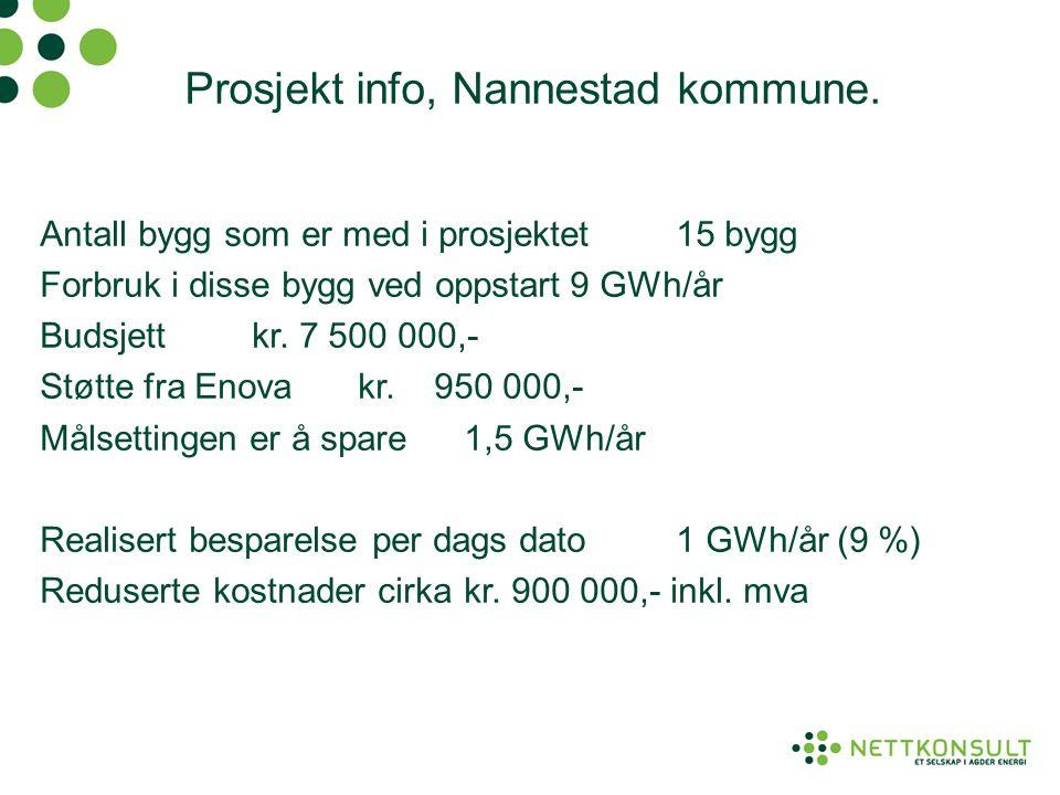 Prosjekt info, Nannestad kommune. Antall bygg som er med i prosjektet15 bygg Forbruk i disse bygg ved oppstart9 GWh/år Budsjettkr. 7 500 000,- Støtte