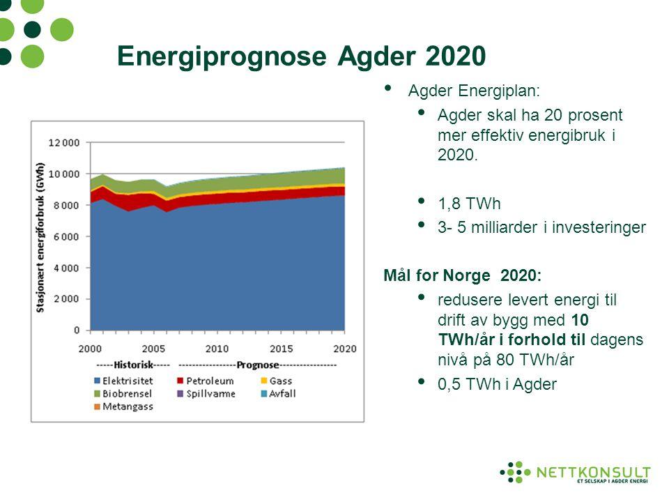 Energiprognose Agder 2020 • Agder Energiplan: • Agder skal ha 20 prosent mer effektiv energibruk i 2020. • 1,8 TWh • 3- 5 milliarder i investeringer M