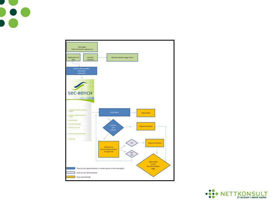 Stikkord for å redusere energiforbruk • Innføring av energiledelse • Implementering av EOS system • Vurdering av tiltak (energianalyse) • Målsetting for å redusere energiforbruk • Logge for å kontrollere om man har oppnådd ønsket effekt og/eller avdekke feil og mangler.