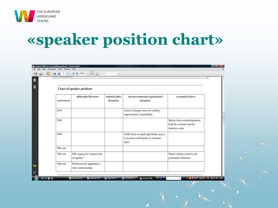 «speaker position chart»