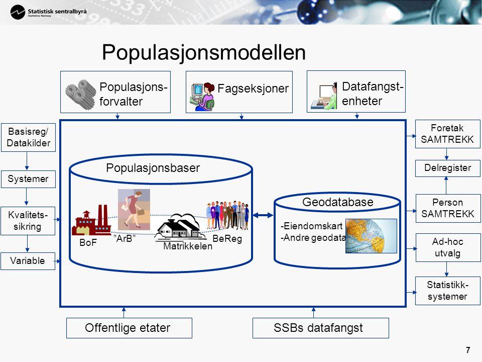 7 Geodatabase BoF Populasjonsmodellen BeReg Matrikkelen ArB Populasjonsbaser Populasjons- forvalter Offentlige etater SSBs datafangst Fagseksjoner Datafangst- enheter -Eiendomskart -Andre geodata Person SAMTREKK Ad-hoc utvalg Statistikk- systemer Foretak SAMTREKK Delregister Basisreg/ Datakilder Systemer Variable Kvalitets- sikring