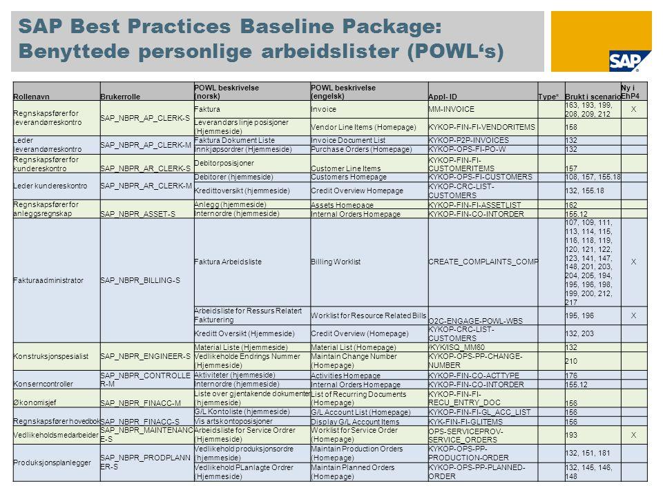 SAP Best Practices Baseline Package: Benyttede personlige arbeidslister (POWL's) RollenavnBrukerrolle POWL beskrivelse (norsk) POWL beskrivelse (engelsk)Appl- IDType*Brukt i scenario Ny i EhP4 Regnskapsfører for leverandørreskontro SAP_NBPR_AP_CLERK-S FakturaInvoiceMM-INVOICE 163, 193, 199, 208, 209, 212 X Leverandørs linje posisjoner (Hjemmeside) Vendor Line Items (Homepage)KYKOP-FIN-FI-VENDORITEMS 158 Leder leverandørreskontro SAP_NBPR_AP_CLERK-M Faktura Dokument ListeInvoice Document ListKYKOP-P2P-INVOICES 132 Innkjøpsordrer (Hjemmeside)Purchase Orders (Homepage)KYKOP-OPS-FI-PO-W 132 Regnskapsfører for kundereskontroSAP_NBPR_AR_CLERK-S Debitorposisjoner Customer Line Items KYKOP-FIN-FI- CUSTOMERITEMS 157 Leder kundereskontroSAP_NBPR_AR_CLERK-M Debitorer (hjemmeside)Customers HomepageKYKOP-OPS-FI-CUSTOMERS 108, 157, 155.18 Kredittoversikt (hjemmeside)Credit Overview Homepage KYKOP-CRC-LIST- CUSTOMERS 132, 155.18 Regnskapsfører for anleggsregnskapSAP_NBPR_ASSET-S Anlegg (hjemmeside)Assets HomepageKYKOP-FIN-FI-ASSETLIST 162 Internordre (hjemmeside)Internal Orders HomepageKYKOP-FIN-CO-INTORDER 155.12 FakturaadministratorSAP_NBPR_BILLING-S Faktura ArbeidslisteBilling WorklistCREATE_COMPLAINTS_COMP 107, 109, 111, 113, 114, 115, 116, 118, 119, 120, 121, 122, 123, 141, 147, 148, 201, 203, 204, 205, 194, 195, 196, 198, 199, 200, 212, 217 X Arbeidsliste for Ressurs Relatert Fakturering Worklist for Resource Related Bills O2C-ENGAGE-POWL-WBS 195, 196X Kreditt Oversikt (Hjemmeside)Credit Overview (Homepage) KYKOP-CRC-LIST- CUSTOMERS 132, 203 KonstruksjonspesialistSAP_NBPR_ENGINEER-S Material Liste (Hjemmeside)Material List (Homepage)/KYK/ISQ_MM60 132 Vedlikeholde Endrings Nummer (Hjemmeside) Maintain Change Number (Homepage) KYKOP-OPS-PP-CHANGE- NUMBER 210 Konserncontroller SAP_NBPR_CONTROLLE R-M Aktiviteter (hjemmeside)Activities HomepageKYKOP-FIN-CO-ACTTYPE 176 Internordre (hjemmeside)Internal Orders HomepageKYKOP-FIN-CO-INTORDER 155.12 ØkonomisjefSAP_NBPR_FINACC-M Liste o