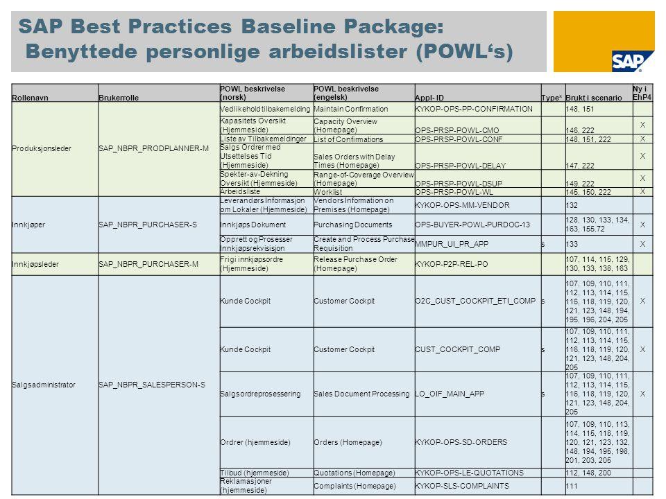 SAP Best Practices Baseline Package: Benyttede personlige arbeidslister (POWL's) RollenavnBrukerrolle POWL beskrivelse (norsk) POWL beskrivelse (engelsk)Appl- IDType*Brukt i scenario Ny i EhP4 ProduksjonslederSAP_NBPR_PRODPLANNER-M Vedlikehold tilbakemeldingMaintain ConfirmationKYKOP-OPS-PP-CONFIRMATION 148, 151 Kapasitets Oversikt (Hjemmeside) Capacity Overview (Homepage)OPS-PRSP-POWL-CMO 146, 222 X Liste av TilbakemeldingerList of ConfirmationsOPS-PRSP-POWL-CONF 148, 151, 222 X Salgs Ordrer med Utsettelses Tid (Hjemmeside) Sales Orders with Delay Times (Homepage)OPS-PRSP-POWL-DELAY 147, 222 X Spekter-av-Dekning Oversikt (Hjemmeside) Range-of-Coverage Overview (Homepage)OPS-PRSP-POWL-DSUP 149, 222 X ArbeidslisteWorklistOPS-PRSP-POWL-WL 145, 150, 222 X InnkjøperSAP_NBPR_PURCHASER-S Leverandørs Informasjon om Lokaler (Hjemmeside) Vendors Information on Premises (Homepage) KYKOP-OPS-MM-VENDOR 132 Innkjøps DokumentPurchasing DocumentsOPS-BUYER-POWL-PURDOC-13 128, 130, 133, 134, 163, 155.72 X Opprett og Prosesser Innkjøpsrekvisisjon Create and Process Purchase Requisition MMPUR_UI_PR_APPs133X InnkjøpslederSAP_NBPR_PURCHASER-M Frigi innkjøpsordre (Hjemmeside) Release Purchase Order (Homepage) KYKOP-P2P-REL-PO 107, 114, 115, 129, 130, 133, 138, 163 SalgsadministratorSAP_NBPR_SALESPERSON-S Kunde CockpitCustomer CockpitO2C_CUST_COCKPIT_ETI_COMPs 107, 109, 110, 111, 112, 113, 114, 115, 116, 118, 119, 120, 121, 123, 148, 194, 195, 196, 204, 205 X Kunde CockpitCustomer CockpitCUST_COCKPIT_COMPs 107, 109, 110, 111, 112, 113, 114, 115, 116, 118, 119, 120, 121, 123, 148, 204, 205 X SalgsordreprosesseringSales Document ProcessingLO_OIF_MAIN_APPs 107, 109, 110, 111, 112, 113, 114, 115, 116, 118, 119, 120, 121, 123, 148, 204, 205 X Ordrer (hjemmeside)Orders (Homepage)KYKOP-OPS-SD-ORDERS 107, 109, 110, 113, 114, 115, 118, 119, 120, 121, 123, 132, 148, 194, 195, 198, 201, 203, 205 Tilbud (hjemmeside)Quotations (Homepage)KYKOP-OPS-LE-QUOTATIONS 112, 148, 200 Reklamasjoner (hjemmeside) 