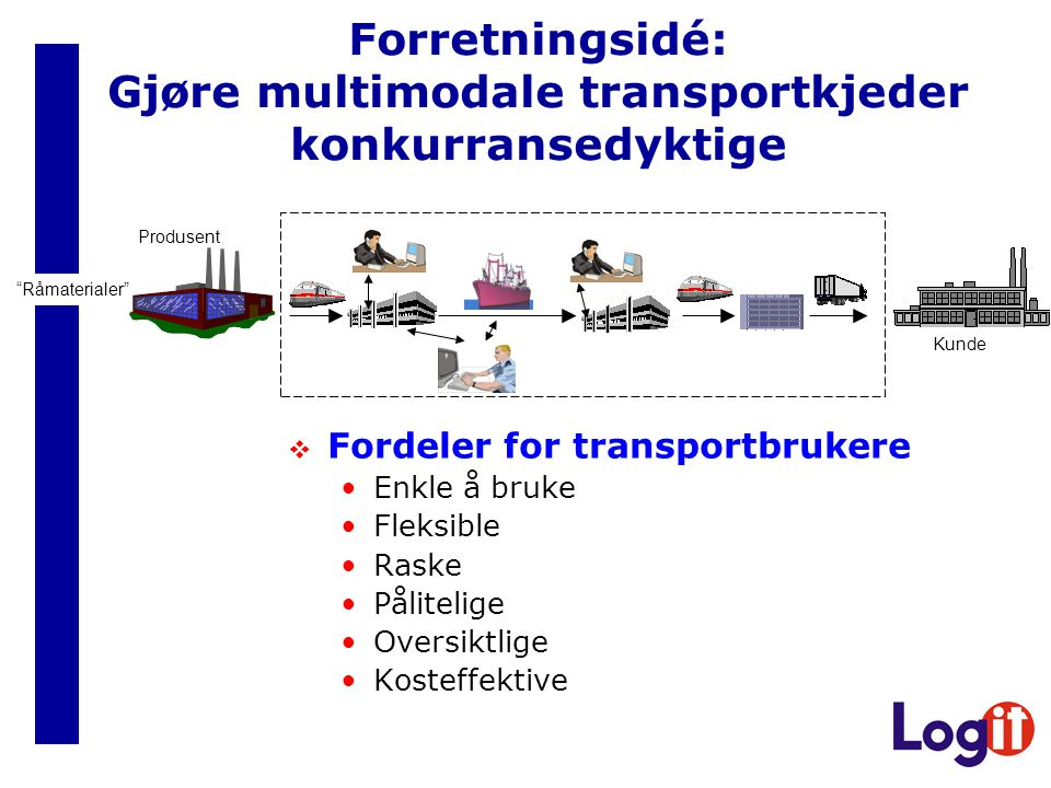 Forretningsidé: Gjøre multimodale transportkjeder konkurransedyktige  Fordeler for transportbrukere •Enkle å bruke •Fleksible •Raske •Pålitelige •Oversiktlige •Kosteffektive Produsent Råmaterialer Kunde