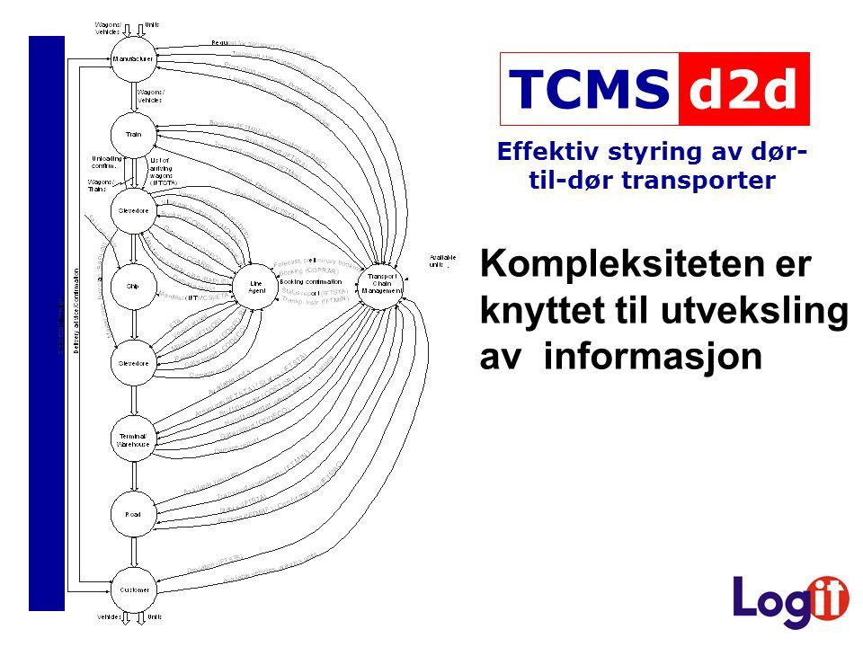 Effektiv styring av dør- til-dør transporter Kompleksiteten er knyttet til utveksling av informasjon d2dTCMS