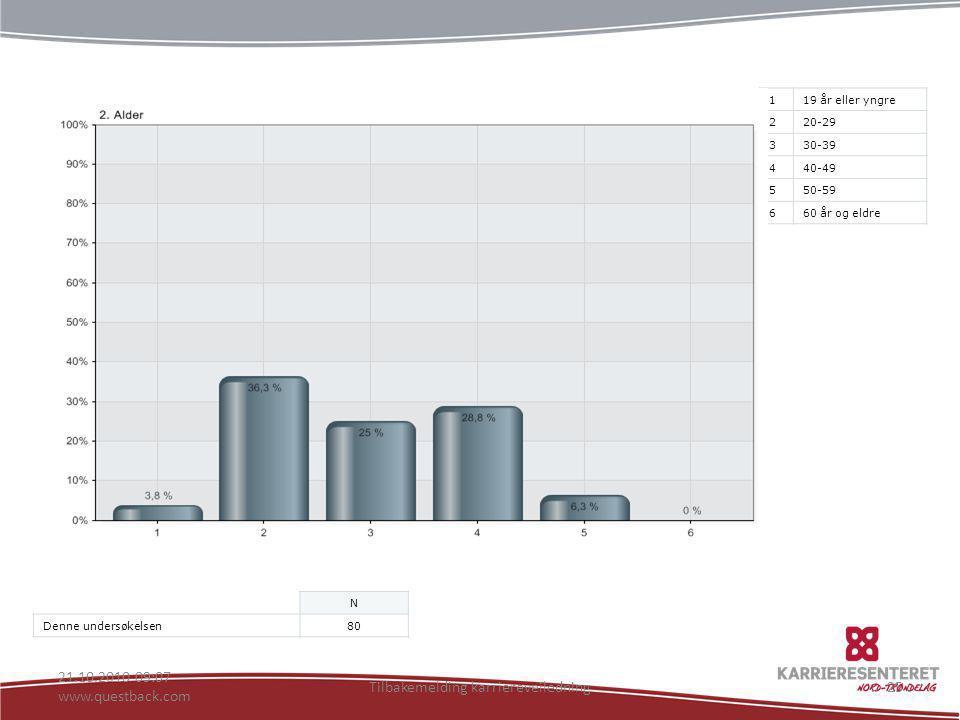 21.10.2010 09:07 www.questback.com Tilbakemelding karriereveiledning25 119 år eller yngre 220-29 330-39 440-49 550-59 660 år og eldre N Denne undersøk