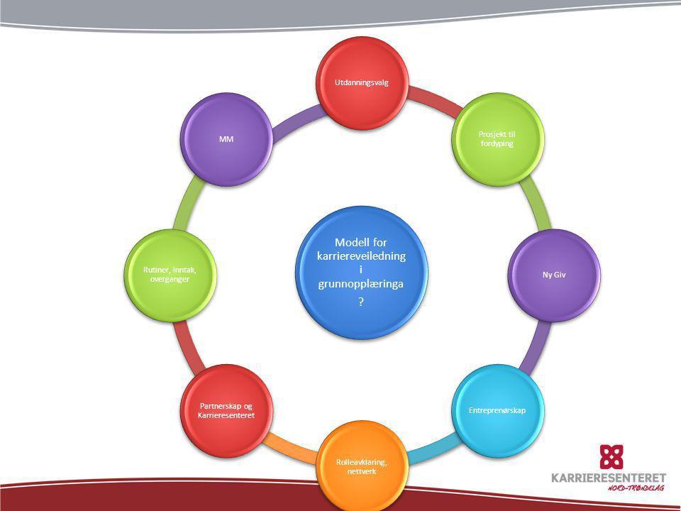 Modell for karriereveiledning i grunnopplæringa ? Utdanningsvalg Prosjekt til fordyping Ny GivEntreprenørskap Rolleavklaring, nettverk Partnerskap og