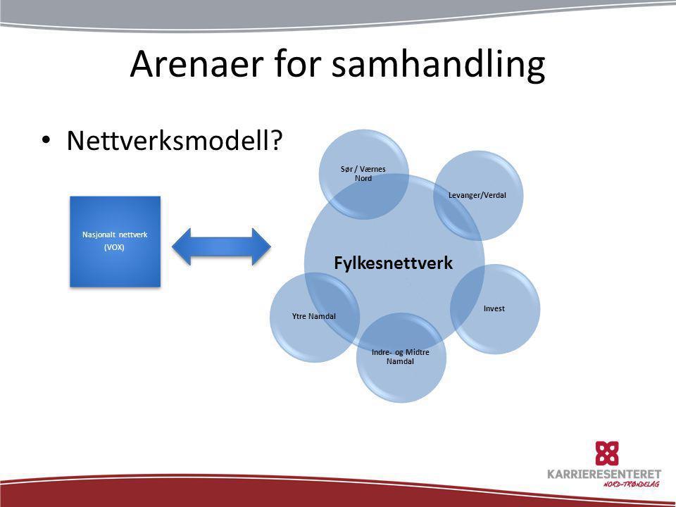 Arenaer for samhandling • Nettverksmodell?