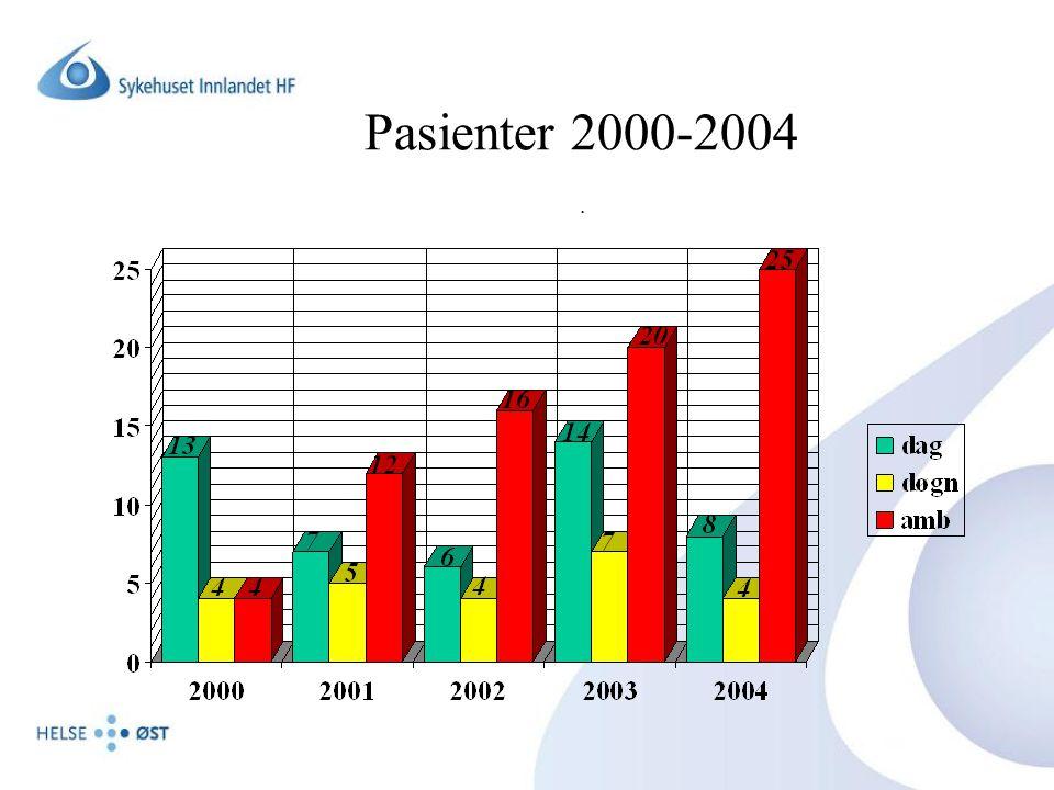 Pasienter 2000-2004.