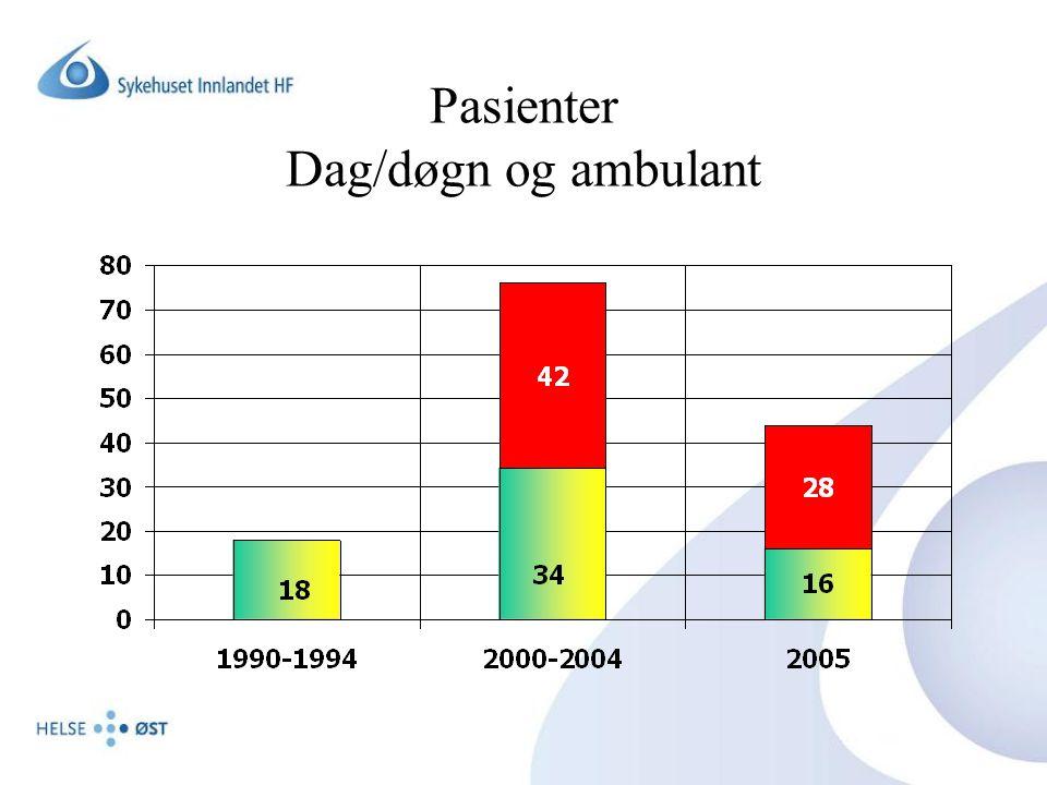 Pasienter Dag/døgn og ambulant