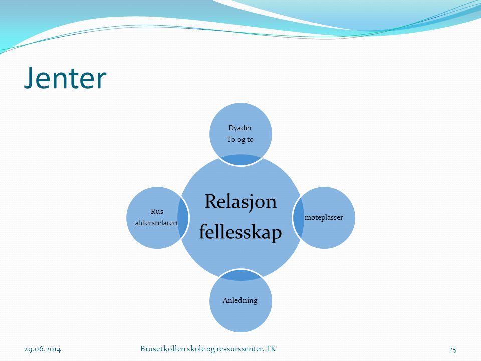 Jenter Relasjon fellesskap Dyader To og to møteplasserAnledning Rus aldersrelatert 29.06.2014Brusetkollen skole og ressurssenter. TK25