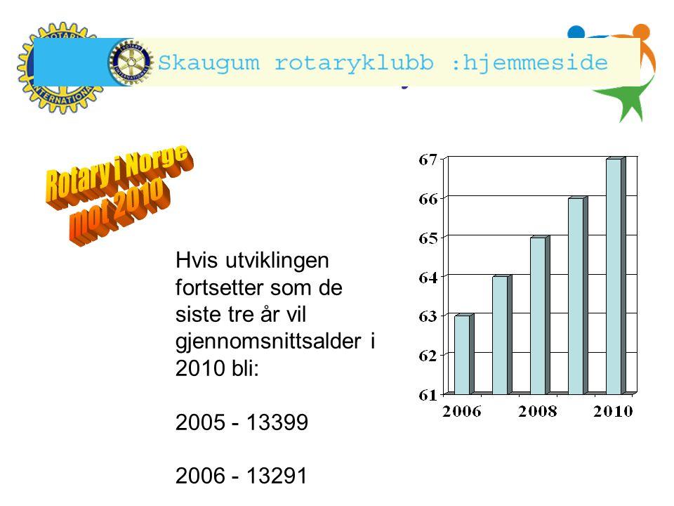 Hønefoss Rotary Klubb Hvis utviklingen fortsetter som de siste tre år vil gjennomsnittsalder i 2010 bli: 2005 - 13399 2006 - 13291