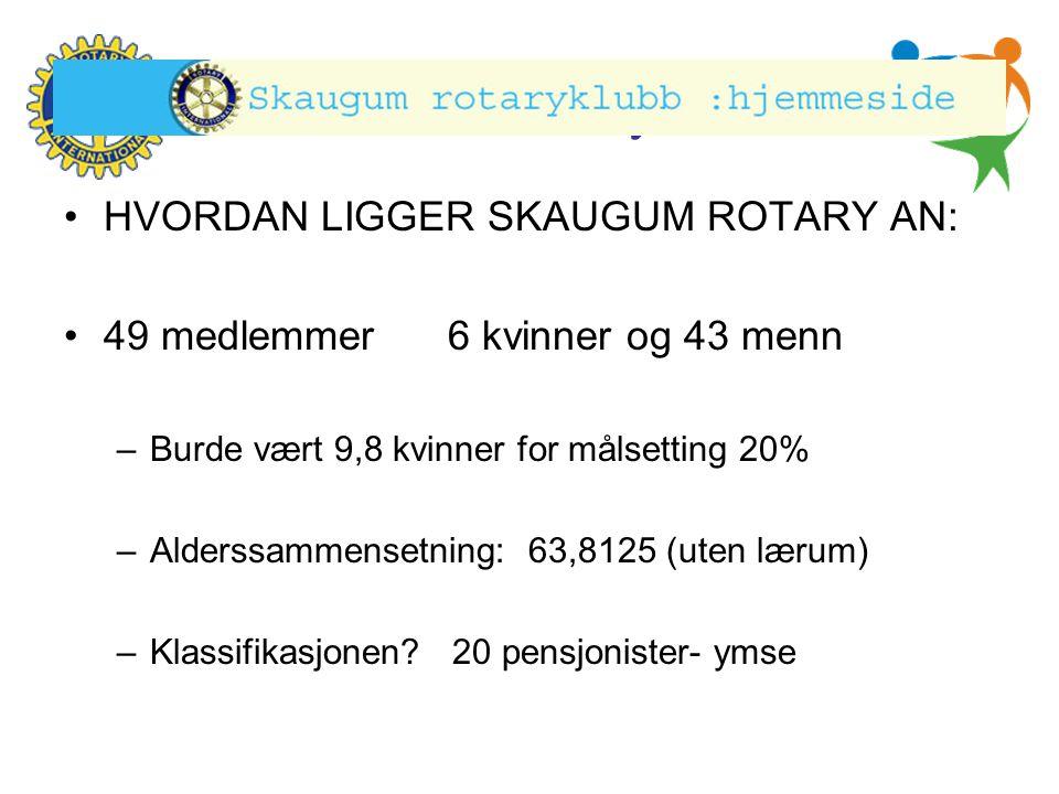 Hønefoss Rotary Klubb •HVORDAN LIGGER SKAUGUM ROTARY AN: •49 medlemmer 6 kvinner og 43 menn –Burde vært 9,8 kvinner for målsetting 20% –Alderssammense
