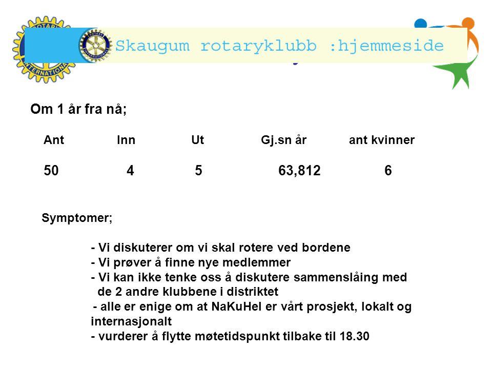 Hønefoss Rotary Klubb Ant Inn Ut Gj.sn år ant kvinner 50 4 5 63,812 6 Om 1 år fra nå; Symptomer; - Vi diskuterer om vi skal rotere ved bordene - Vi pr