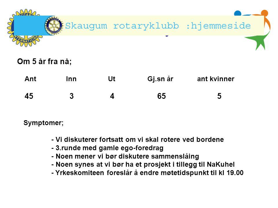 Hønefoss Rotary Klubb Ant Inn Ut Gj.sn år ant kvinner 45 3 4 65 5 Om 5 år fra nå; Symptomer; - Vi diskuterer fortsatt om vi skal rotere ved bordene -