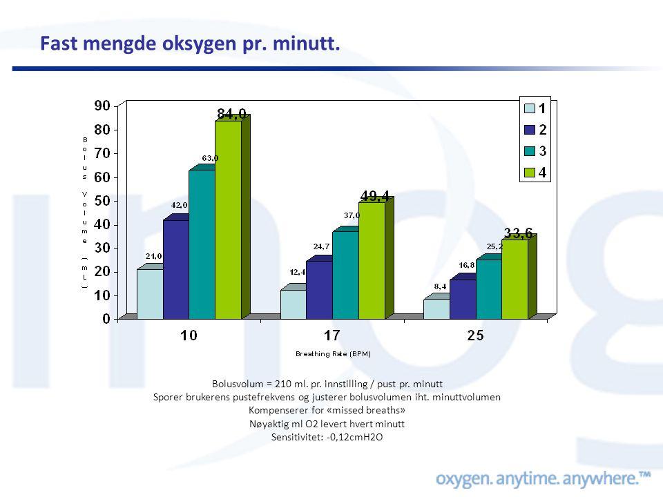 Fast mengde oksygen pr. minutt. Bolusvolum = 210 ml. pr. innstilling / pust pr. minutt Sporer brukerens pustefrekvens og justerer bolusvolumen iht. mi