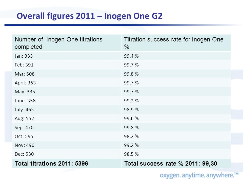 Overall figures 2011 – Inogen One G2 Number of Inogen One titrations completed Titration success rate for Inogen One % Jan: 33399,4 % Feb: 39199,7 % M