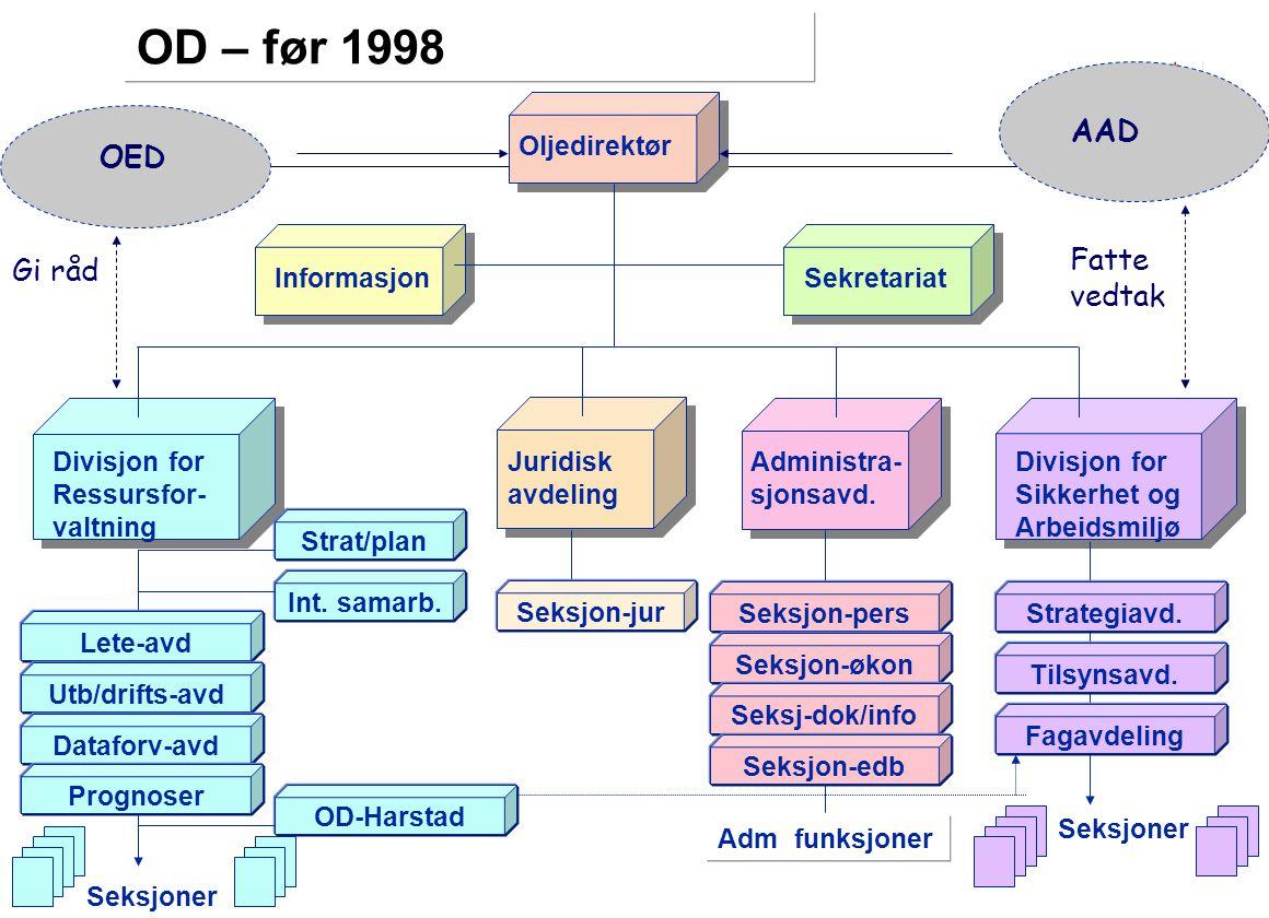 Endringsprosessene – en oversikt 1998 360 ansatte 40 - 60 ledere Godt forvaltningsbyråkrati Hierarki Divisjoner Avdelinger Seksjoner Matrise Prosjekt 1999 Ressursdivisjonen (150) endres Ett ledelseslag (13) Selvstyrte team Prosessveiledere Fagnettverk 2001 Hele OD (360) endres Helhet, flat, fleksibel Ett ledelseslag (10) med hierarki i ledelsen i 3 produktområder Lag med ansvar for produkt, prosess og kvalitet Fagkoordinatorer Fagnettverk 2004 210 ansatte Ett lederlag (8) Lag med ansvar for produkt, prosess og kvalitet Helhet Flatere Faglig utvikling, fagnettverk OD deles i Petroleumstilsyn og Oljedirektorat Justering 2008 Stå på .
