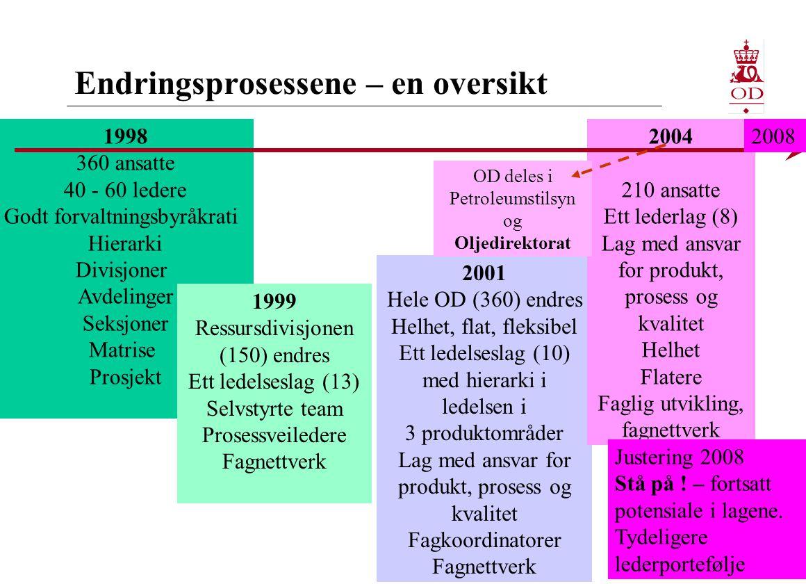 Endringsprosessene – en oversikt 1998 360 ansatte 40 - 60 ledere Godt forvaltningsbyråkrati Hierarki Divisjoner Avdelinger Seksjoner Matrise Prosjekt