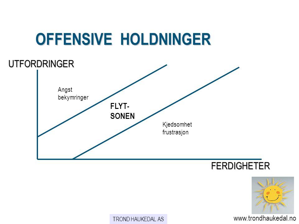 OFFENSIVE HOLDNINGER OFFENSIVE HOLDNINGER UTFORDRINGER FERDIGHETER Angst bekymringer FLYT- SONEN Kjedsomhet frustrasjon www.trondhaukedal.no TROND HAU