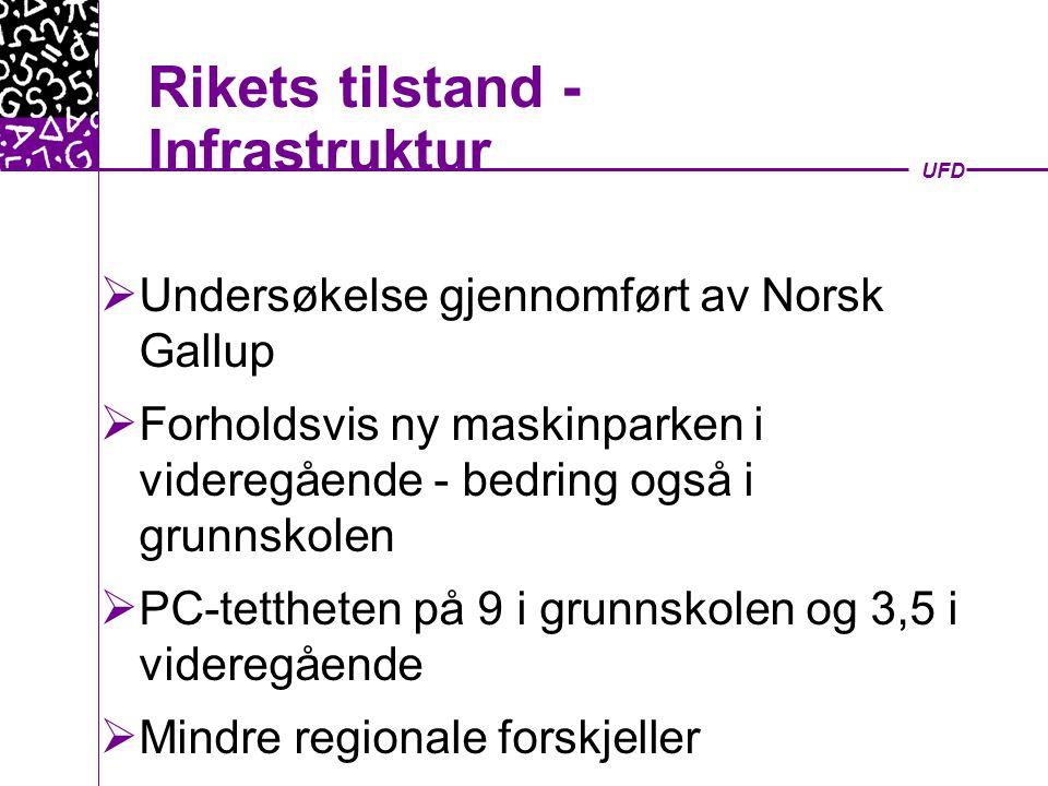 UFD Rikets tilstand - Infrastruktur  Undersøkelse gjennomført av Norsk Gallup  Forholdsvis ny maskinparken i videregående - bedring også i grunnskolen  PC-tettheten på 9 i grunnskolen og 3,5 i videregående  Mindre regionale forskjeller