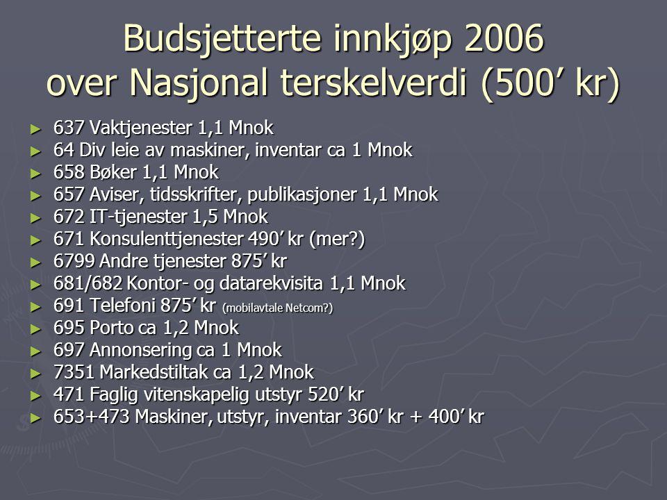 Budsjetterte innkjøp 2006 over Nasjonal terskelverdi (500' kr) ► 637 Vaktjenester 1,1 Mnok ► 64 Div leie av maskiner, inventar ca 1 Mnok ► 658 Bøker 1