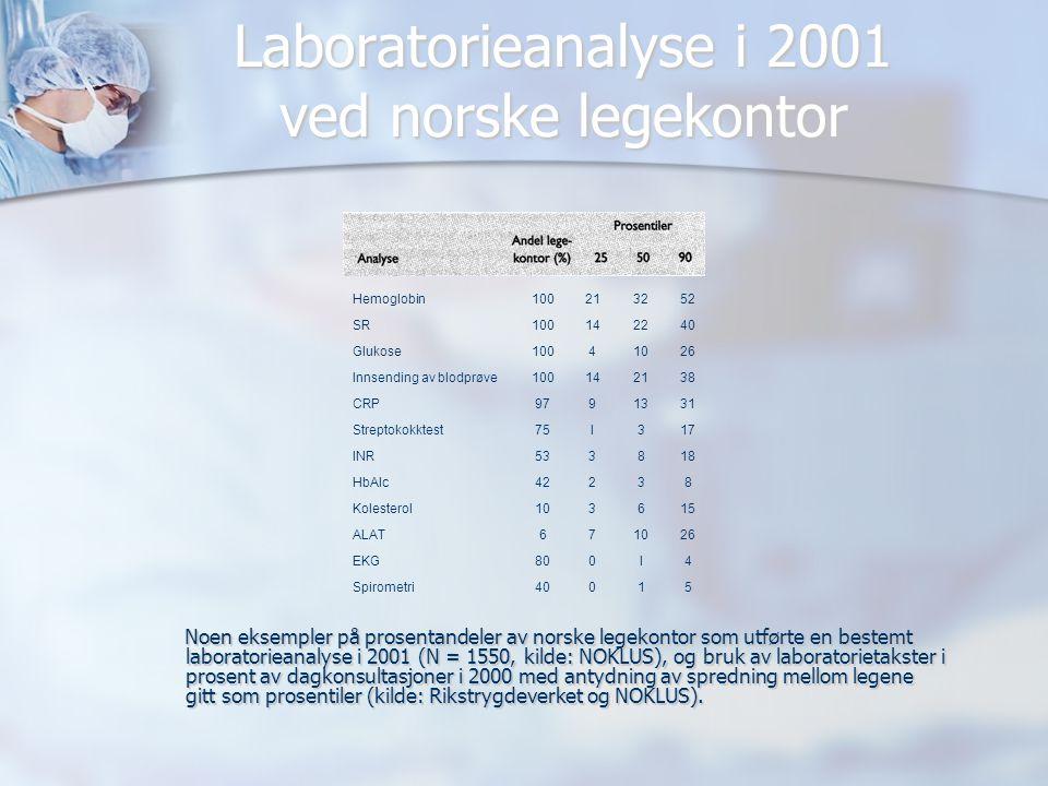 Laboratorieanalyse i 2001 ved norske legekontor Noen eksempler på prosentandeler av norske legekontor som utførte en bestemt laboratorieanalyse i 2001