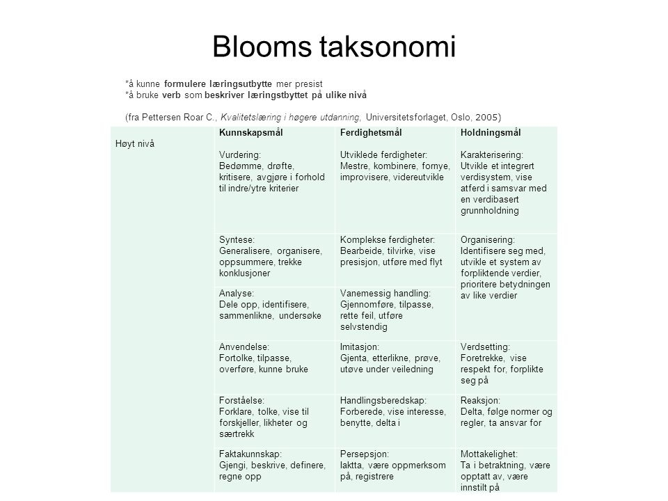 Blooms taksonomi Høyt nivå Kunnskapsmål Vurdering: Bedømme, drøfte, kritisere, avgjøre i forhold til indre/ytre kriterier Ferdighetsmål Utviklede ferdigheter: Mestre, kombinere, fornye, improvisere, videreutvikle Holdningsmål Karakterisering: Utvikle et integrert verdisystem, vise atferd i samsvar med en verdibasert grunnholdning Syntese: Generalisere, organisere, oppsummere, trekke konklusjoner Komplekse ferdigheter: Bearbeide, tilvirke, vise presisjon, utføre med flyt Organisering: Identifisere seg med, utvikle et system av forpliktende verdier, prioritere betydningen av like verdier Analyse: Dele opp, identifisere, sammenlikne, undersøke Vanemessig handling: Gjennomføre, tilpasse, rette feil, utføre selvstendig Anvendelse: Fortolke, tilpasse, overføre, kunne bruke Imitasjon: Gjenta, etterlikne, prøve, utøve under veiledning Verdsetting: Foretrekke, vise respekt for, forplikte seg på Forståelse: Forklare, tolke, vise til forskjeller, likheter og særtrekk Handlingsberedskap: Forberede, vise interesse, benytte, delta i Reaksjon: Delta, følge normer og regler, ta ansvar for Faktakunnskap: Gjengi, beskrive, definere, regne opp Persepsjon: Iaktta, være oppmerksom på, registrere Mottakelighet: Ta i betraktning, være opptatt av, være innstilt på *å kunne formulere læringsutbytte mer presist *å bruke verb som beskriver læringstbyttet på ulike nivå (fra Pettersen Roar C., Kvalitetslæring i høgere utdanning, Universitetsforlaget, Oslo, 2005)