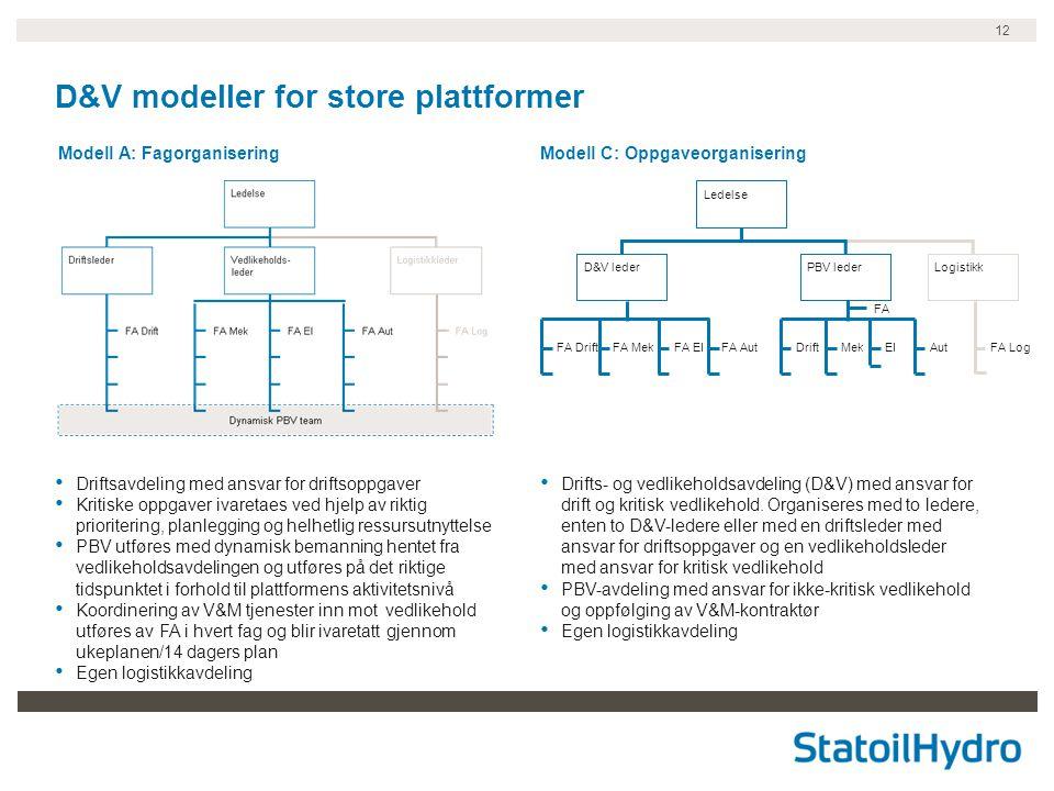 12 D&V modeller for store plattformer Modell A: FagorganiseringModell C: Oppgaveorganisering • Driftsavdeling med ansvar for driftsoppgaver • Kritiske