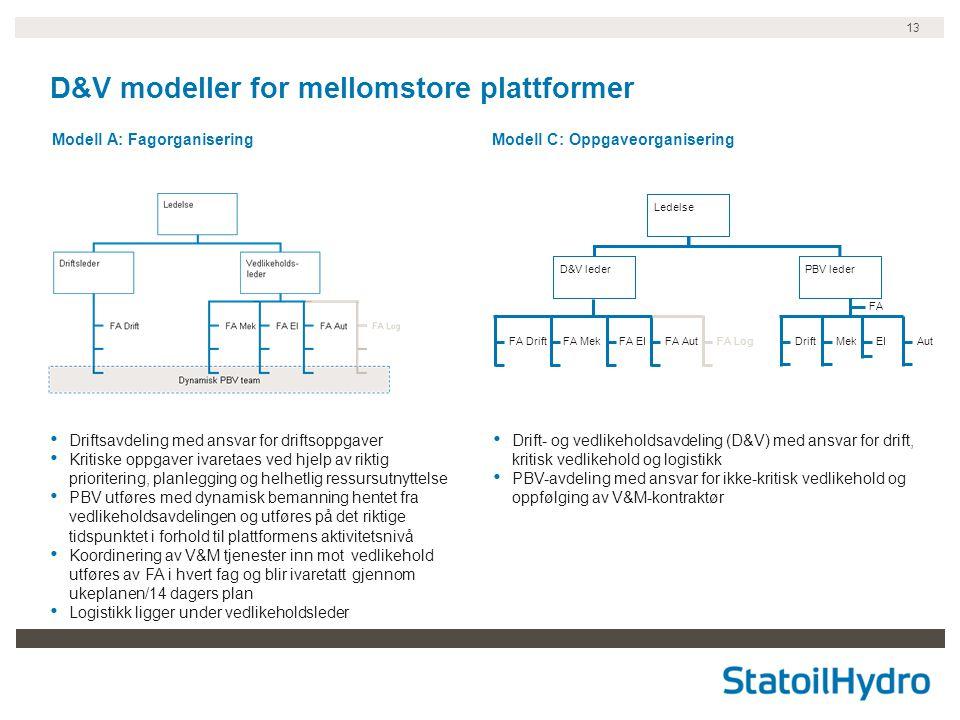 13 D&V modeller for mellomstore plattformer Modell A: FagorganiseringModell C: Oppgaveorganisering • Drift- og vedlikeholdsavdeling (D&V) med ansvar f