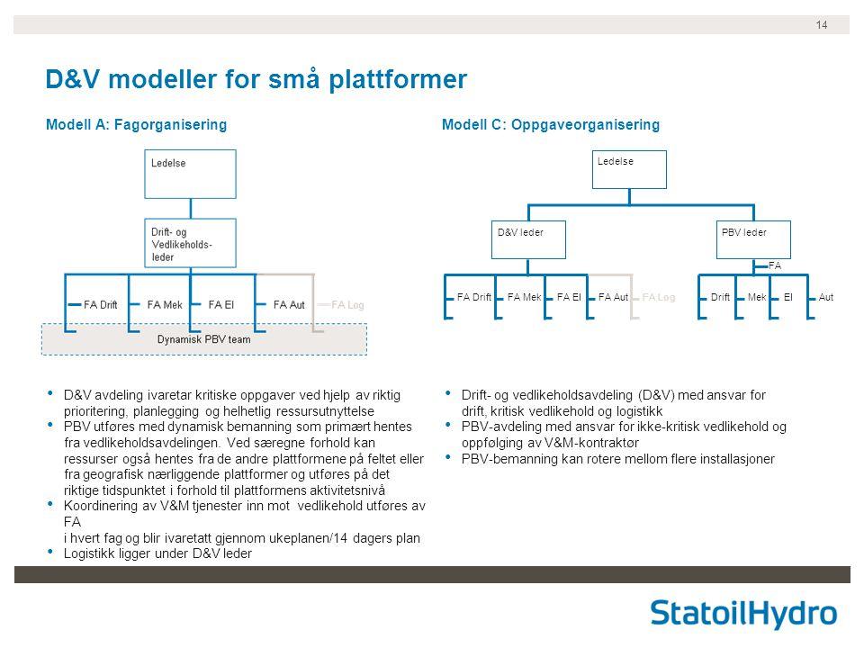 14 D&V modeller for små plattformer Modell A: FagorganiseringModell C: Oppgaveorganisering • Drift- og vedlikeholdsavdeling (D&V) med ansvar for drift, kritisk vedlikehold og logistikk • PBV-avdeling med ansvar for ikke-kritisk vedlikehold og oppfølging av V&M-kontraktør • PBV-bemanning kan rotere mellom flere installasjoner • D&V avdeling ivaretar kritiske oppgaver ved hjelp av riktig prioritering, planlegging og helhetlig ressursutnyttelse • PBV utføres med dynamisk bemanning som primært hentes fra vedlikeholdsavdelingen.