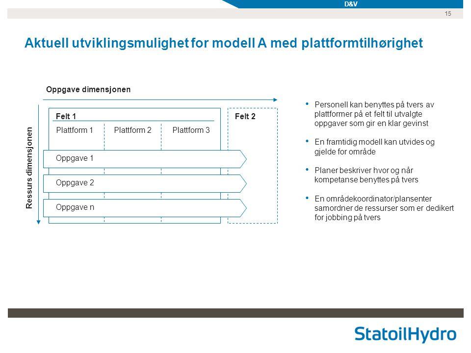 15 Aktuell utviklingsmulighet for modell A med plattformtilhørighet • Personell kan benyttes på tvers av plattformer på et felt til utvalgte oppgaver