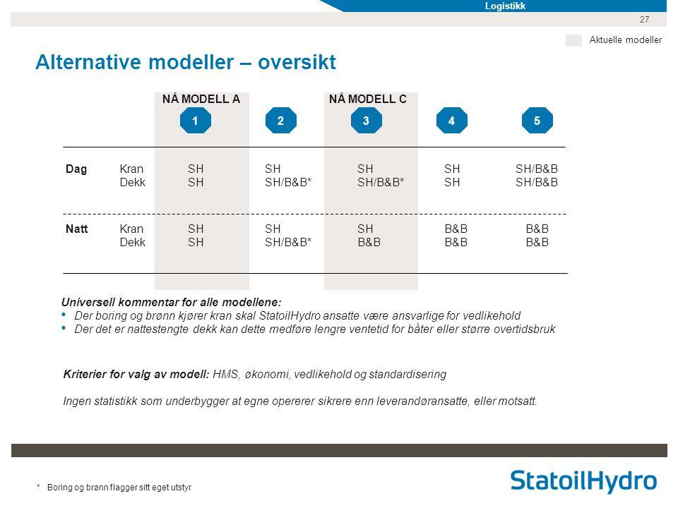 27 Alternative modeller – oversikt Universell kommentar for alle modellene: • Der boring og brønn kjører kran skal StatoilHydro ansatte være ansvarlig